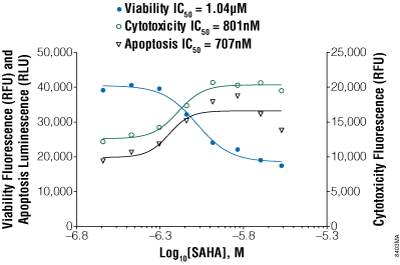 ApoTox-Glo Triplex Assay results for suspension Jurkat cells treated with SAHA.
