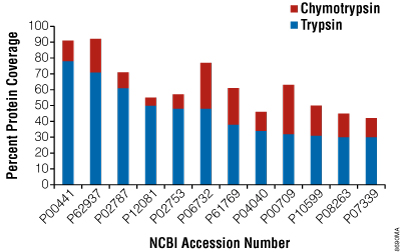 Increase in protein coverage with use of chymotrypsin + trypsin compared to trypsin alone.