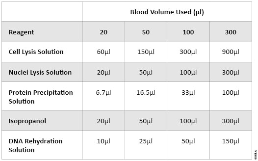 Table 1. Volumes of Wizard® Genomic DNA Purification Kit Solutions Used.