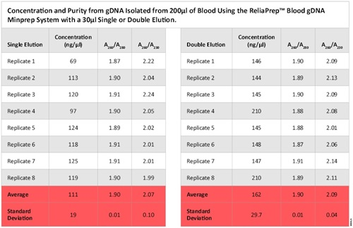 Concentration and Purity from gDNA Isolated from 200µl of Blood with the ReliaPrep™ Blood gDNA Minprep System Using a 30µl Single or Double Elution.